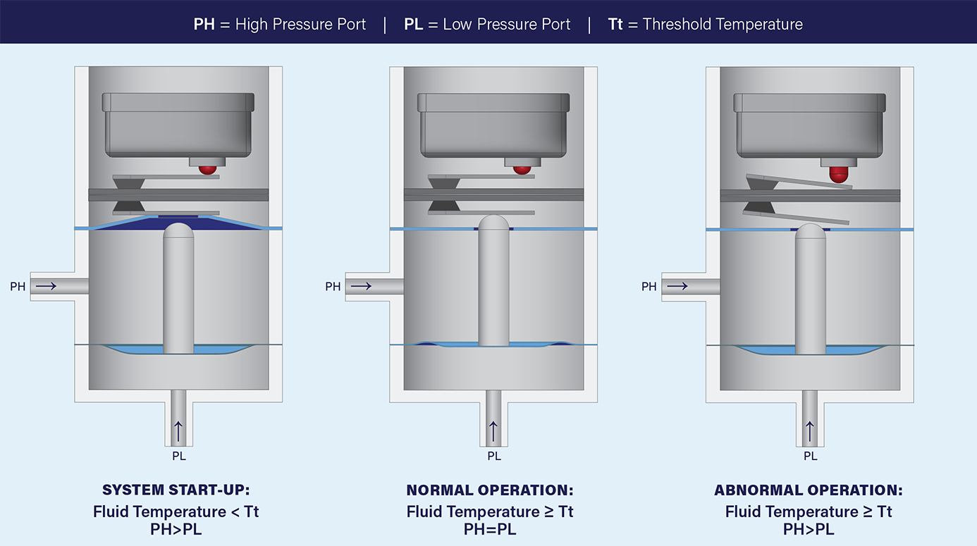 Thermal Lockout for Hermetic Pressure Switches